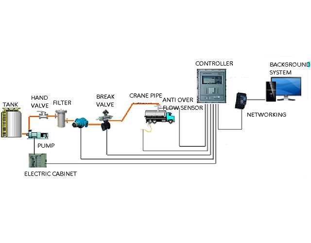 Piping type Management system of oil depot